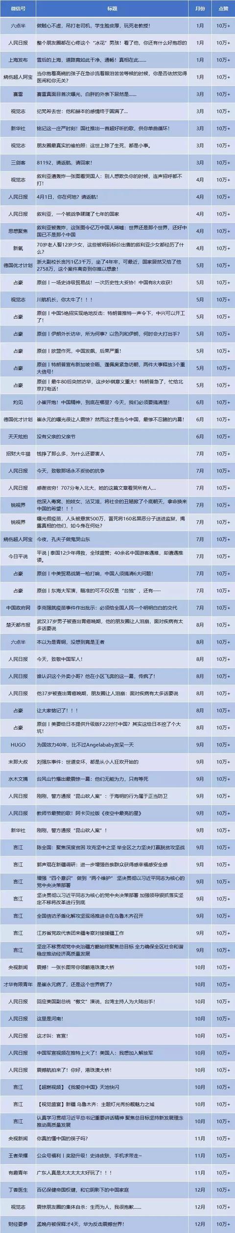 2018年全国微信公众号1000强