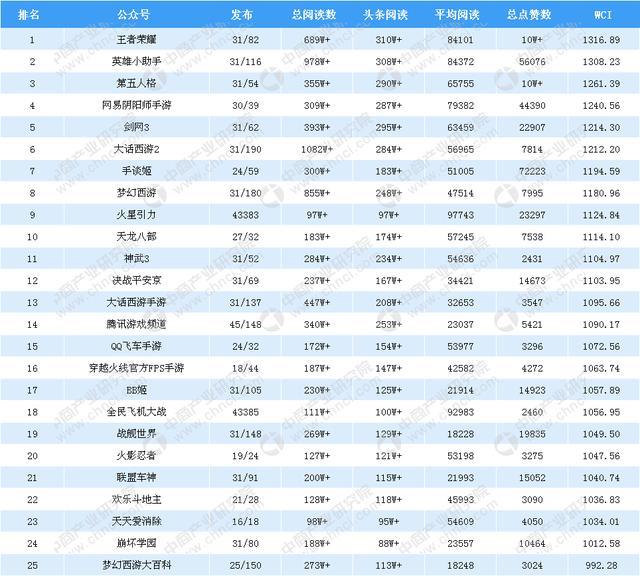 2018年10月游戏微信公众号排行榜:王者荣耀第一